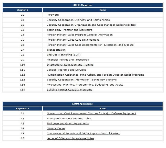 2012년 4월 30일 개정 새 SAMM 목차