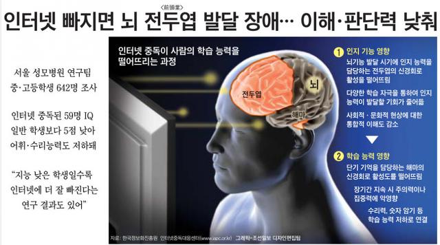 인터넷 빠지면 뇌 전두엽 발달 장애, 이해·판단력 낮춰