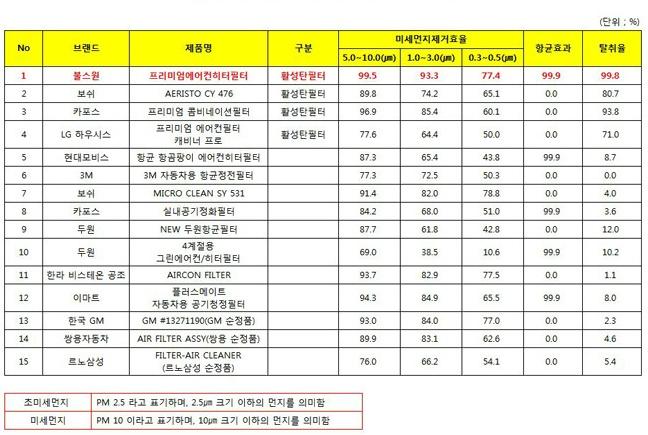 대전 소비자연맹 실험결과_출처:공정위보도자료실험결과