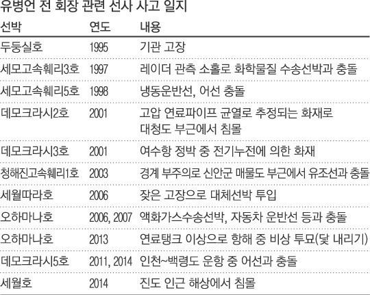 [세월호 침몰] 유병언 전 세모그룹 회장의 해운사 사고 일대기