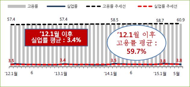 실업률/고용률(%)