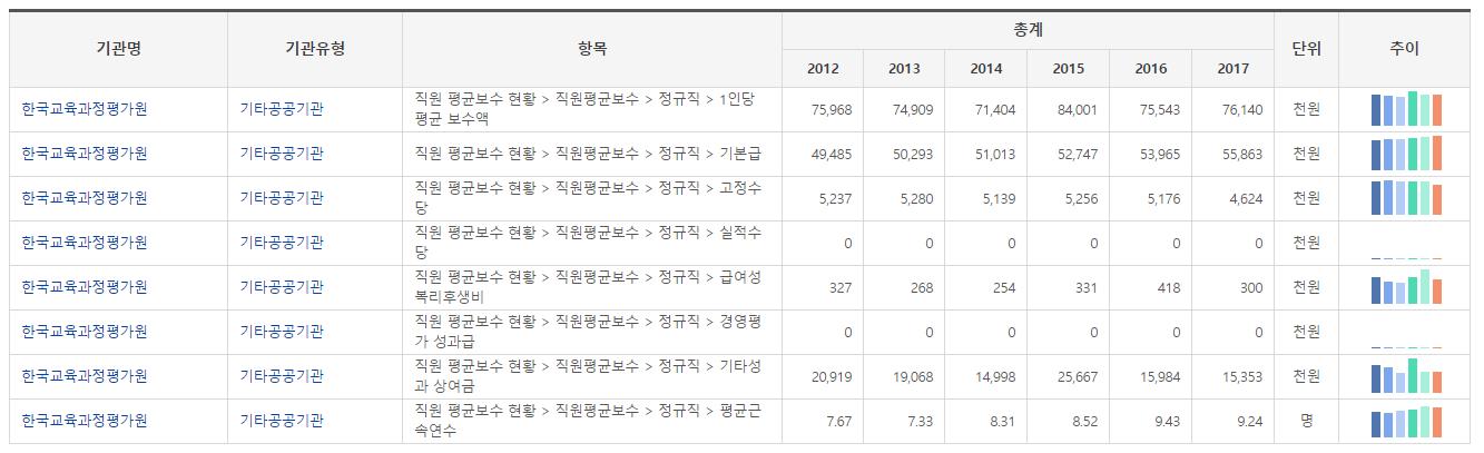 한국교육과정평가원 평균보수액