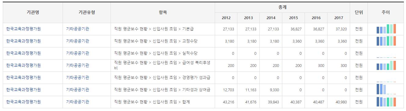 한국교육과정평가원 신입사원 초임