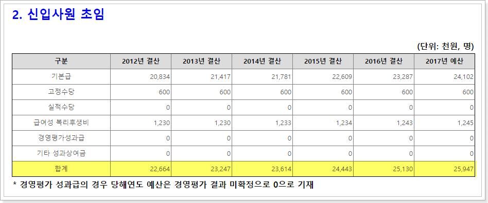 한국조세재정연구원 2017 신입사원 초임