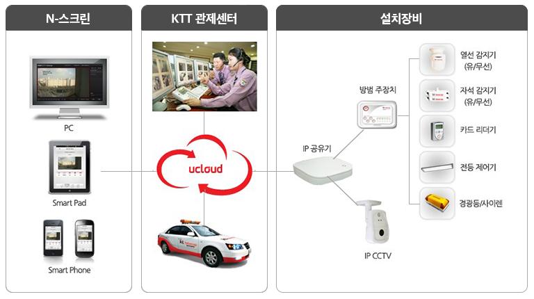 백령도에 설치한 CCTV의 영상이 어떻게 취합되고, 주민들이 볼 수 있게 되는지 설명