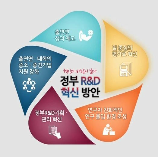 정부 R&D 혁신 3대 성과 알아보면?