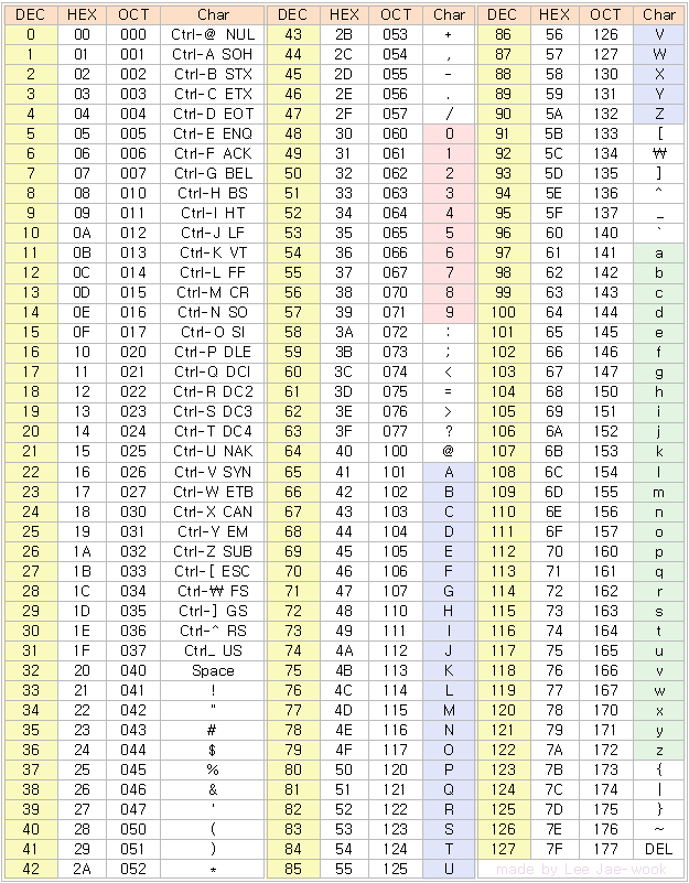 Hex to ascii table ascii lookup table ascii character for Hex to ascii