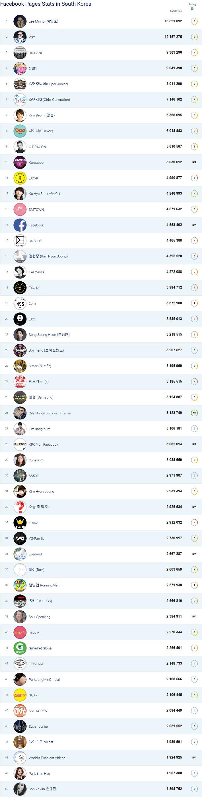 대한민국 페이스북 인기 순위 TOP 50