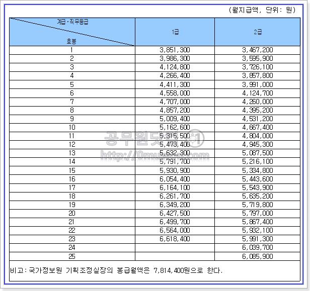 일반직공무원  2급 이상 공무원 봉급표