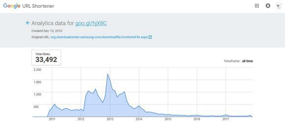 구글 단축 주소 통계
