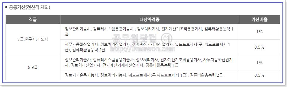 서울시 공무원 자격증 가산특전 공통가산(전산직 제외)