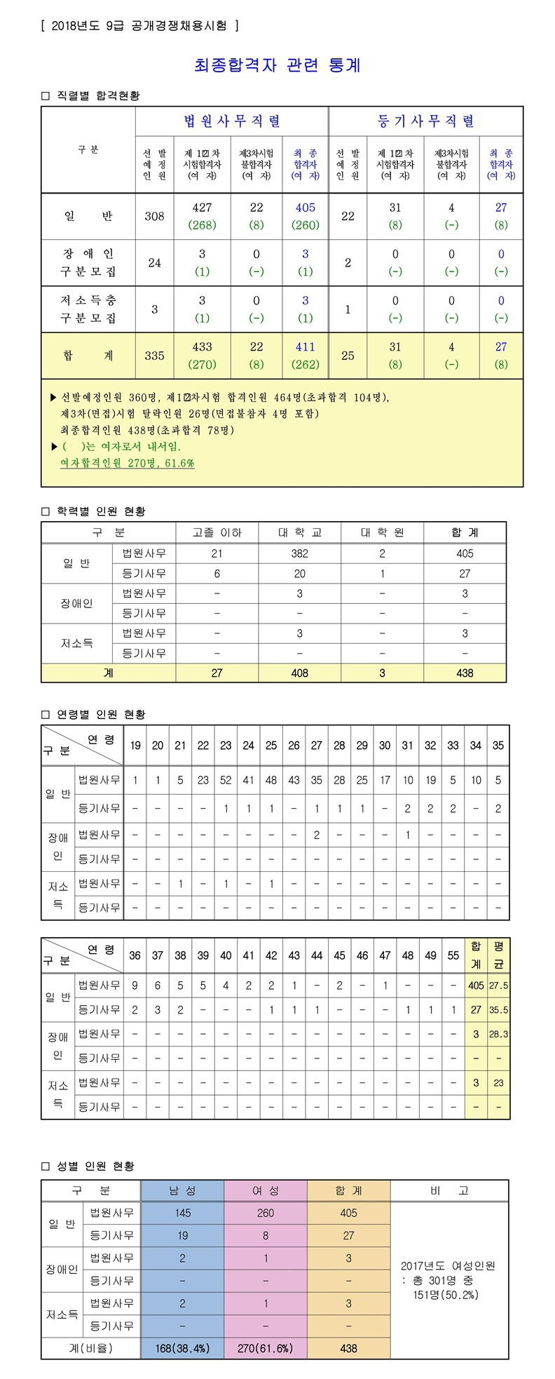2018 법원행정처 9급 공개경쟁채용시험 최종합격자 관련 통계