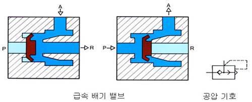 급속 배기 밸브와 공압 기호