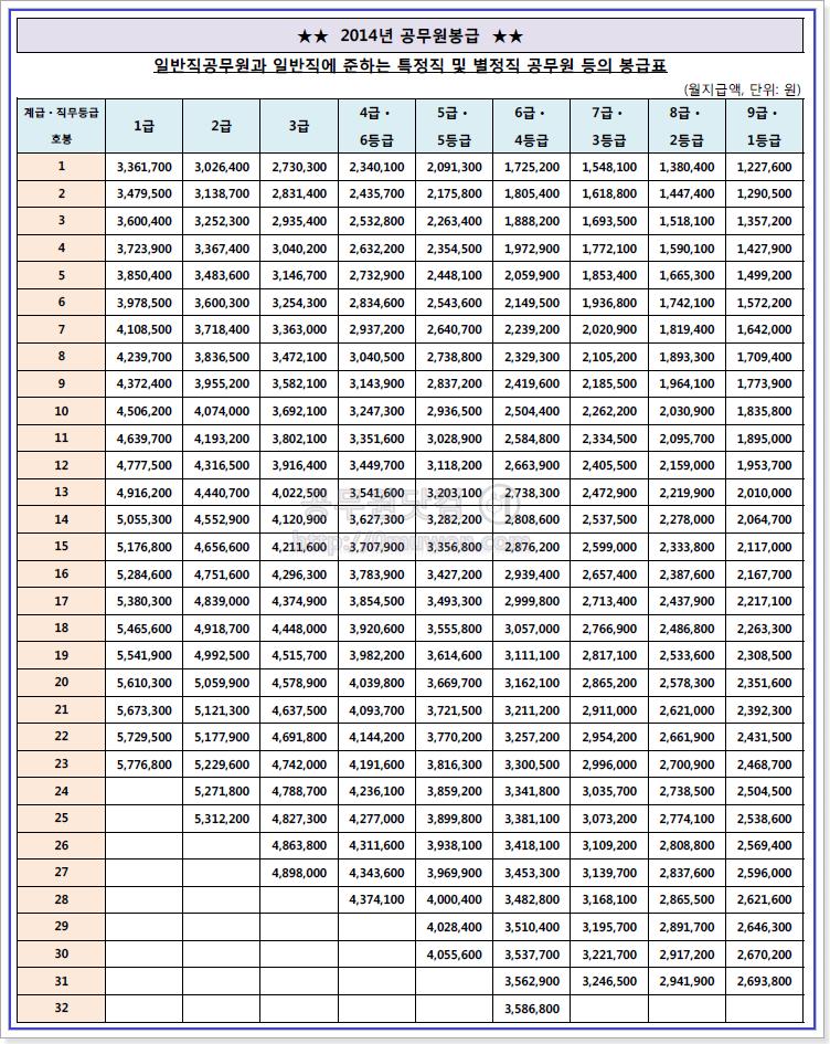 2014 공무원 봉급표