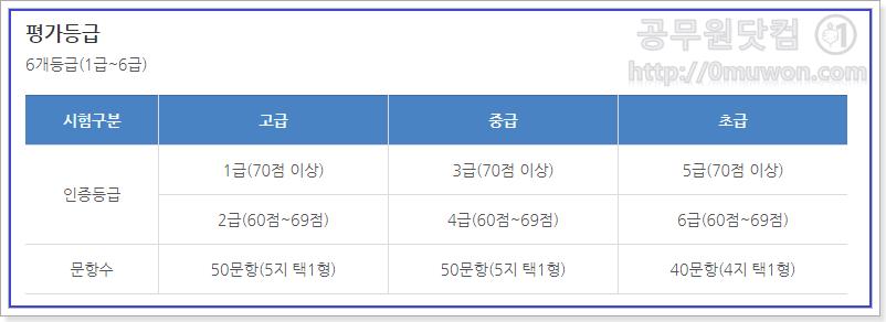 한국사능력검정시험 평가등급