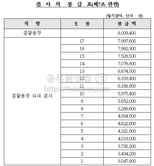 2018년도 검사의 봉급표