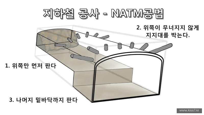 사진: NATM공법은 지붕이 될 곳에 미치 봉을 박아서 압력을 견디는 방법이다.